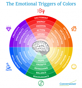 curb appeal, psychology of colour, front door colour, style, homestaging