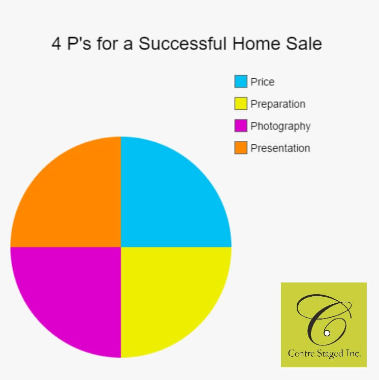 equation for a successful home sale